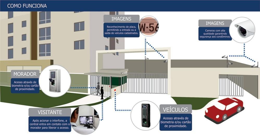 Controle de acesso para condomínios